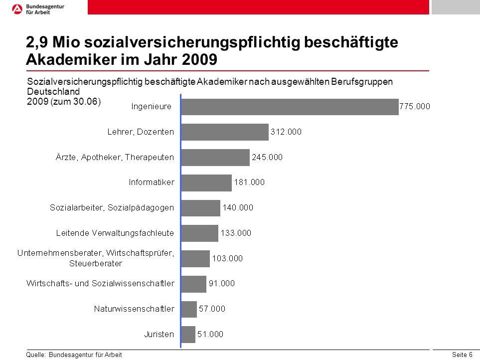 2,9 Mio sozialversicherungspflichtig beschäftigte Akademiker im Jahr 2009