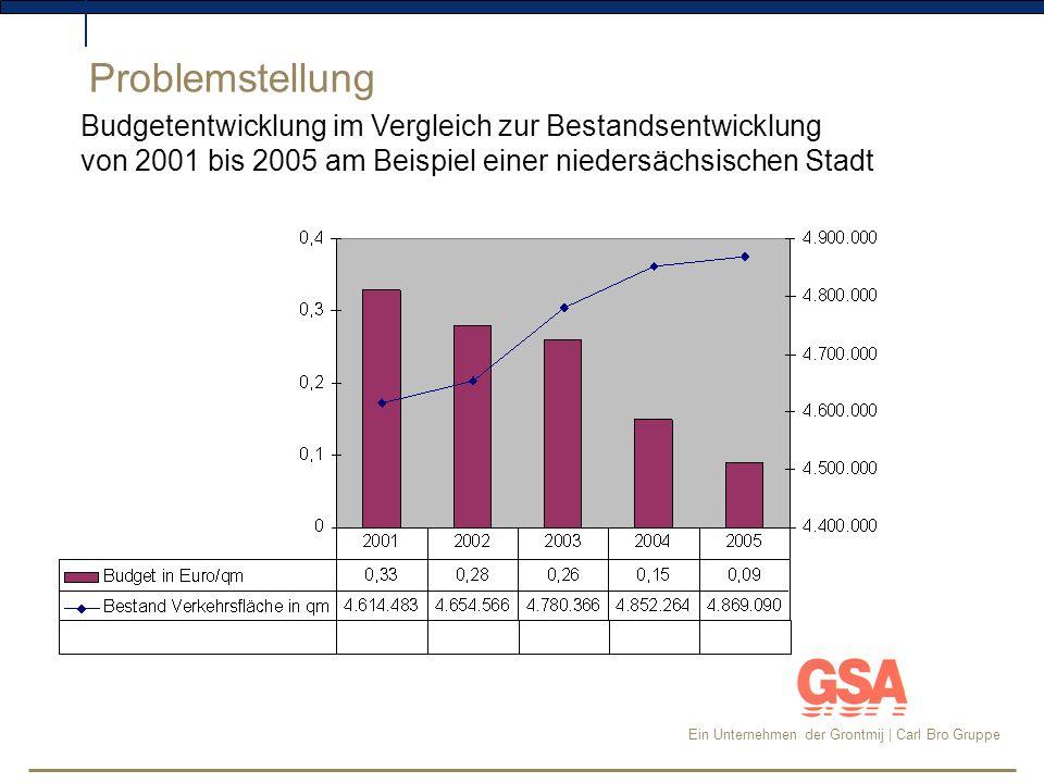 Problemstellung Budgetentwicklung im Vergleich zur Bestandsentwicklung