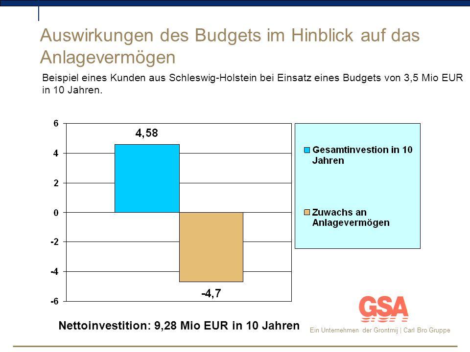 Auswirkungen des Budgets im Hinblick auf das Anlagevermögen