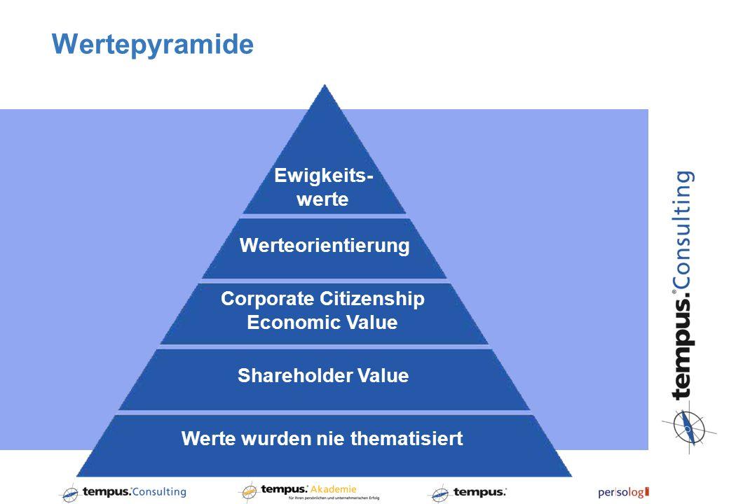 Corporate Citizenship Werte wurden nie thematisiert