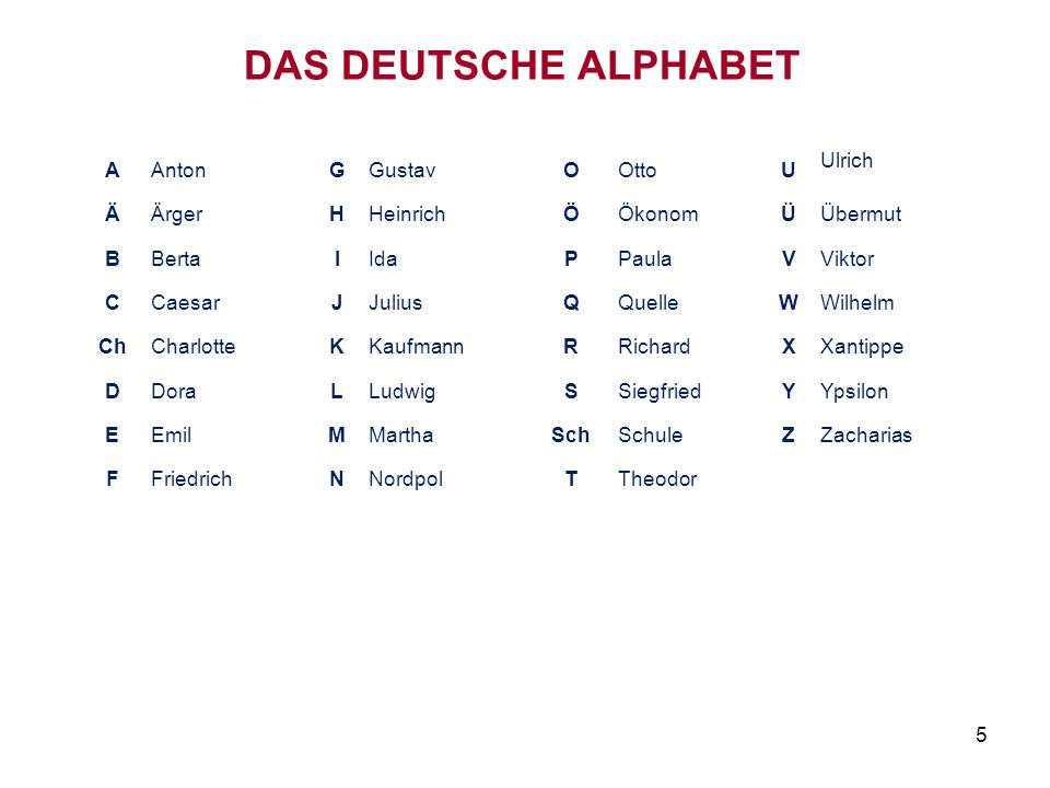 DAS DEUTSCHE ALPHABET A Anton G Gustav O Otto U Ulrich Ä Ärger H