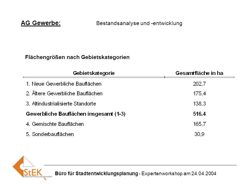 AG Gewerbe: Bestandsanalyse und -entwicklung