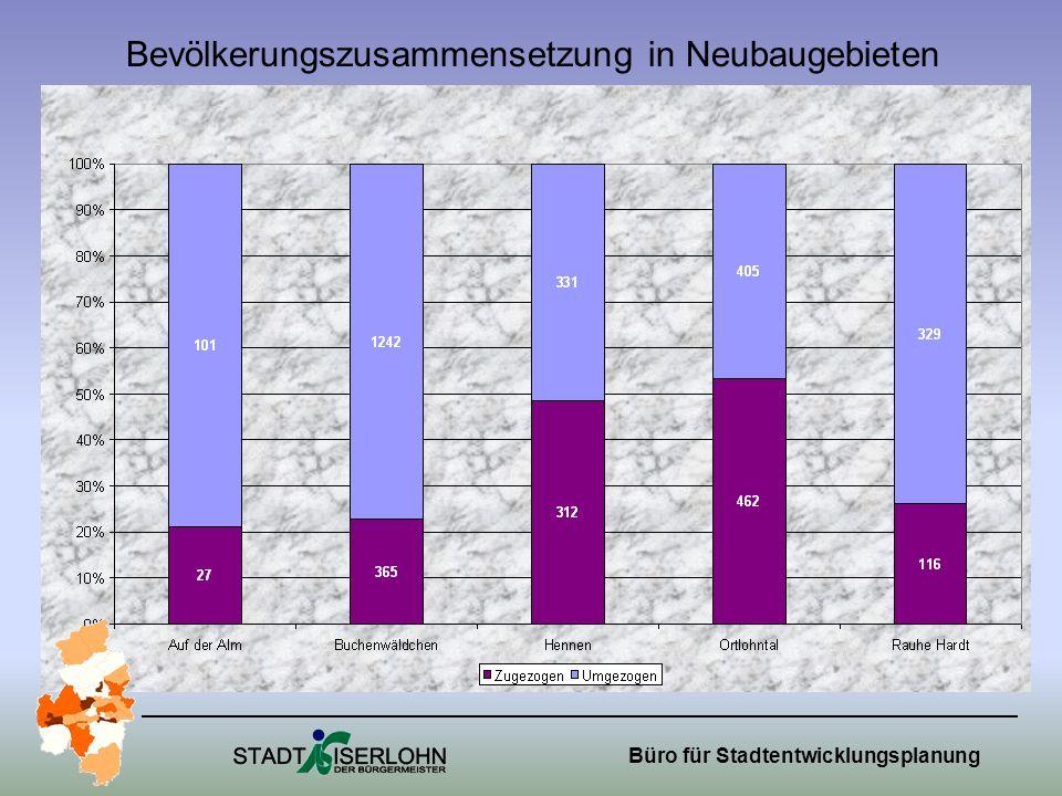 Bevölkerungszusammensetzung in Neubaugebieten