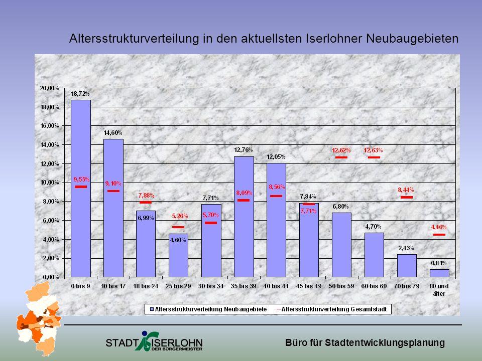 Altersstrukturverteilung in den aktuellsten Iserlohner Neubaugebieten