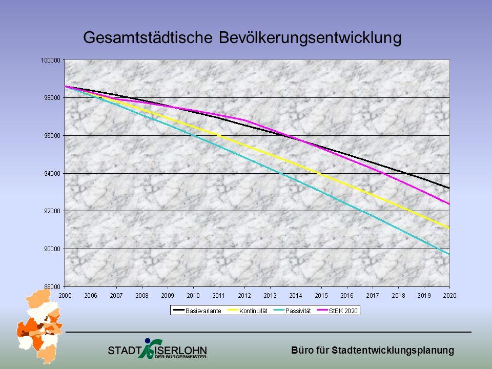 Gesamtstädtische Bevölkerungsentwicklung