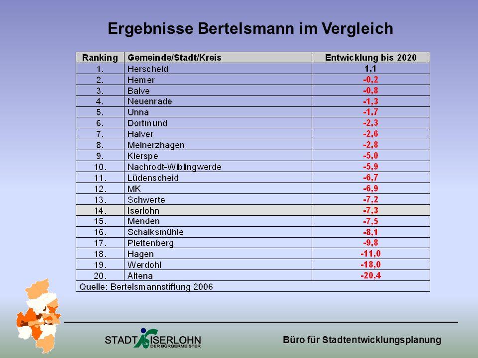 Ergebnisse Bertelsmann im Vergleich