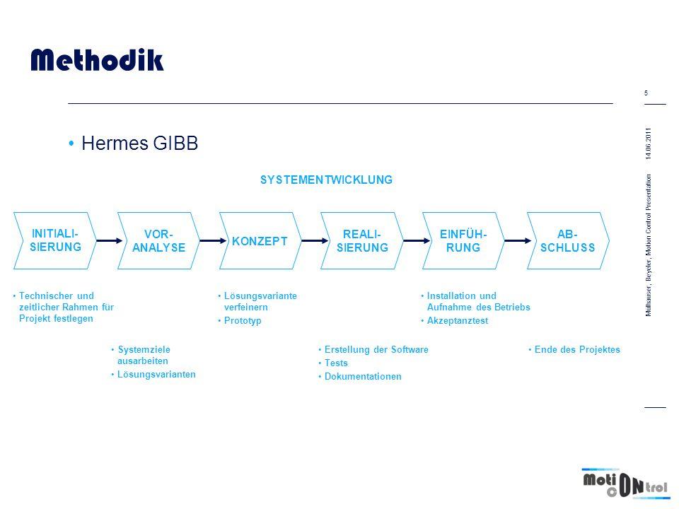 Methodik Hermes GIBB SYSTEMENTWICKLUNG INITIALI- SIERUNG VOR- ANALYSE