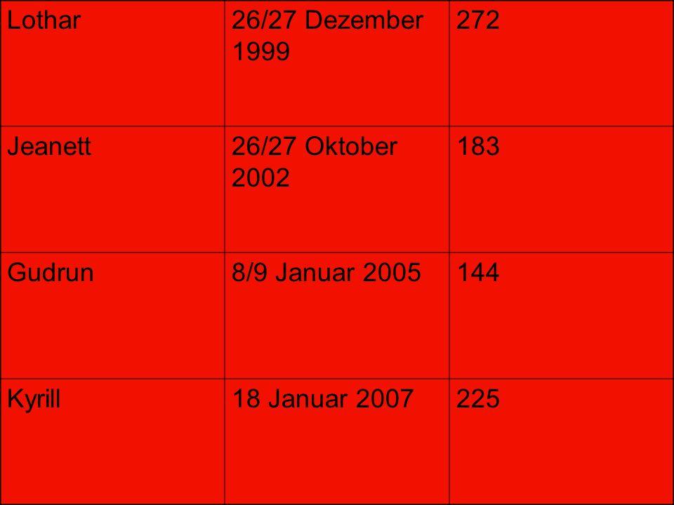 Lothar 26/27 Dezember 1999. 272. Jeanett. 26/27 Oktober 2002. 183. Gudrun. 8/9 Januar 2005. 144.