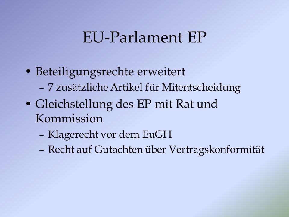 EU-Parlament EP Beteiligungsrechte erweitert