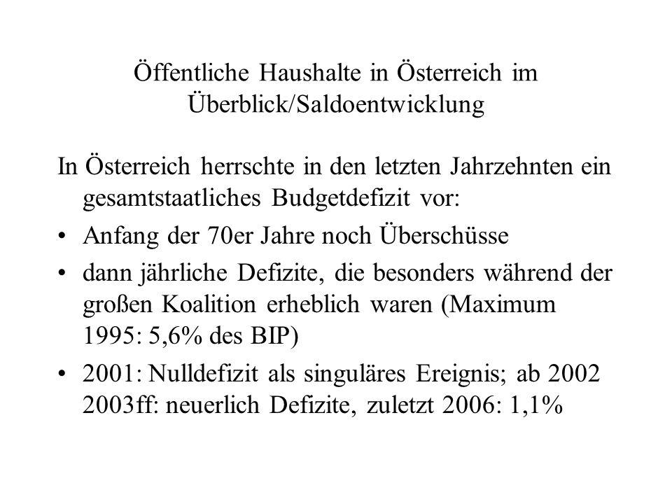 Öffentliche Haushalte in Österreich im Überblick/Saldoentwicklung