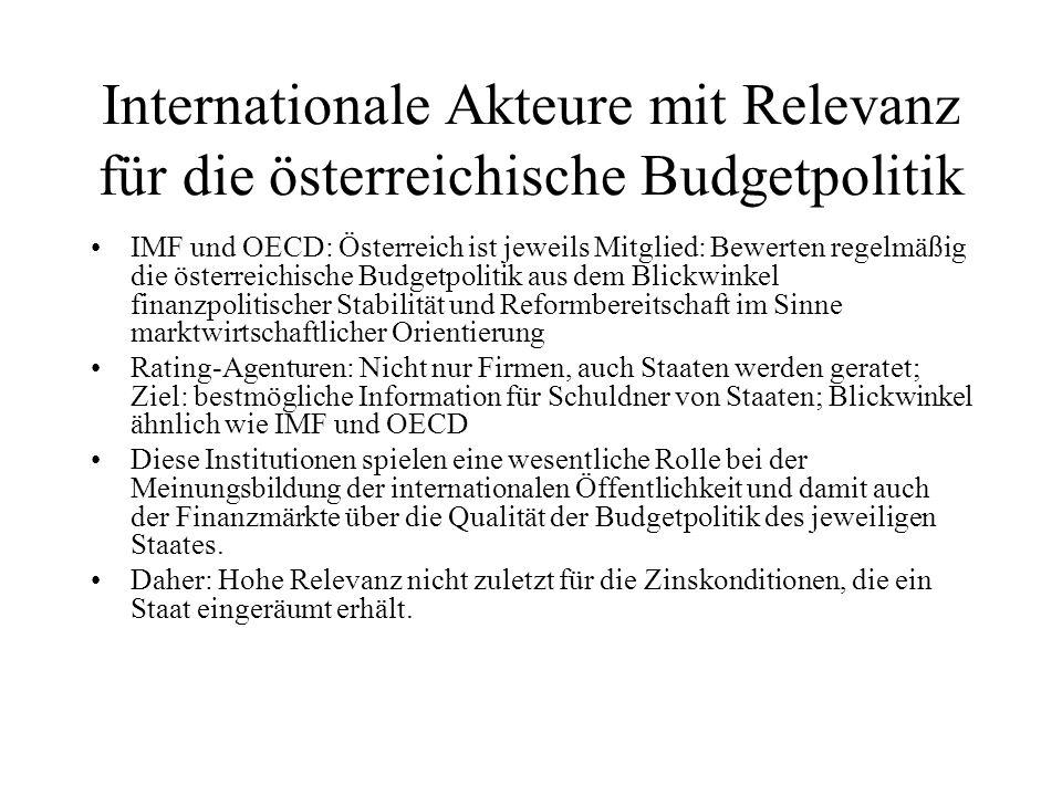 Internationale Akteure mit Relevanz für die österreichische Budgetpolitik