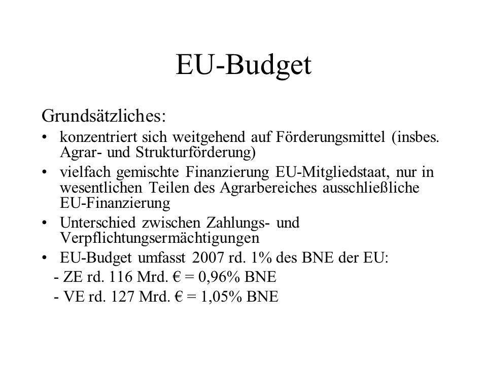 EU-Budget Grundsätzliches: