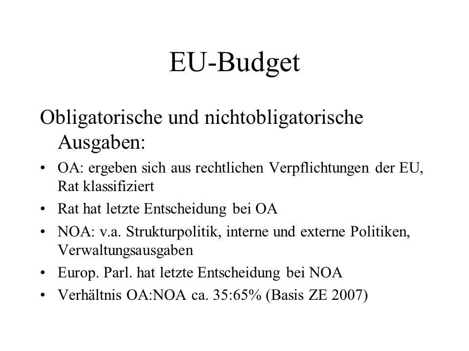 EU-Budget Obligatorische und nichtobligatorische Ausgaben: