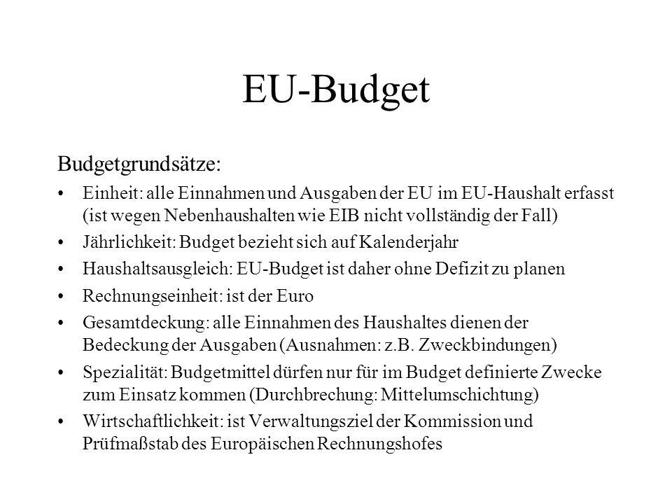 EU-Budget Budgetgrundsätze: