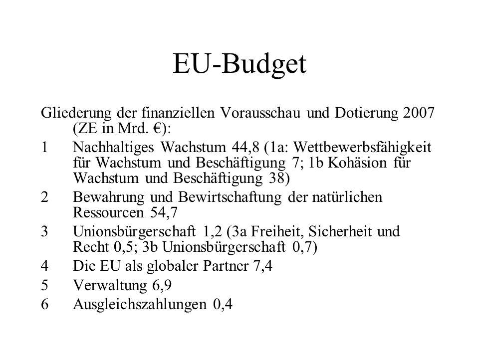EU-Budget Gliederung der finanziellen Vorausschau und Dotierung 2007 (ZE in Mrd. €):