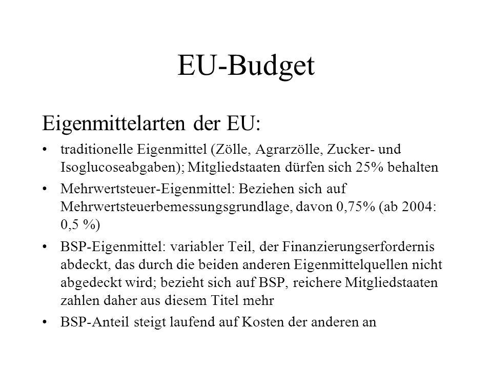 EU-Budget Eigenmittelarten der EU: