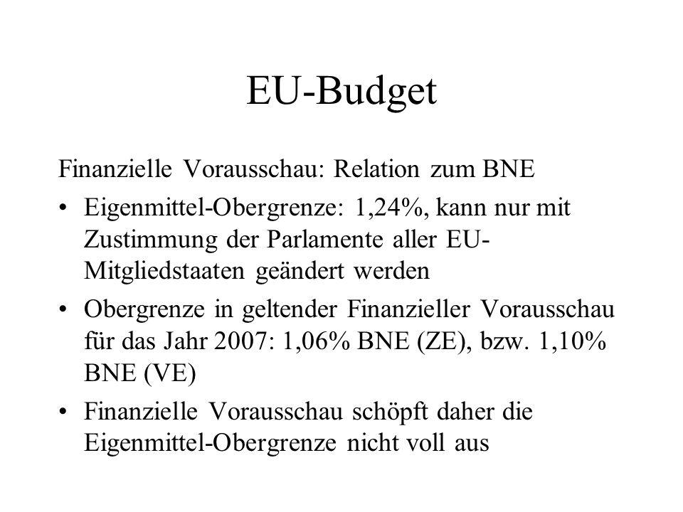 EU-Budget Finanzielle Vorausschau: Relation zum BNE