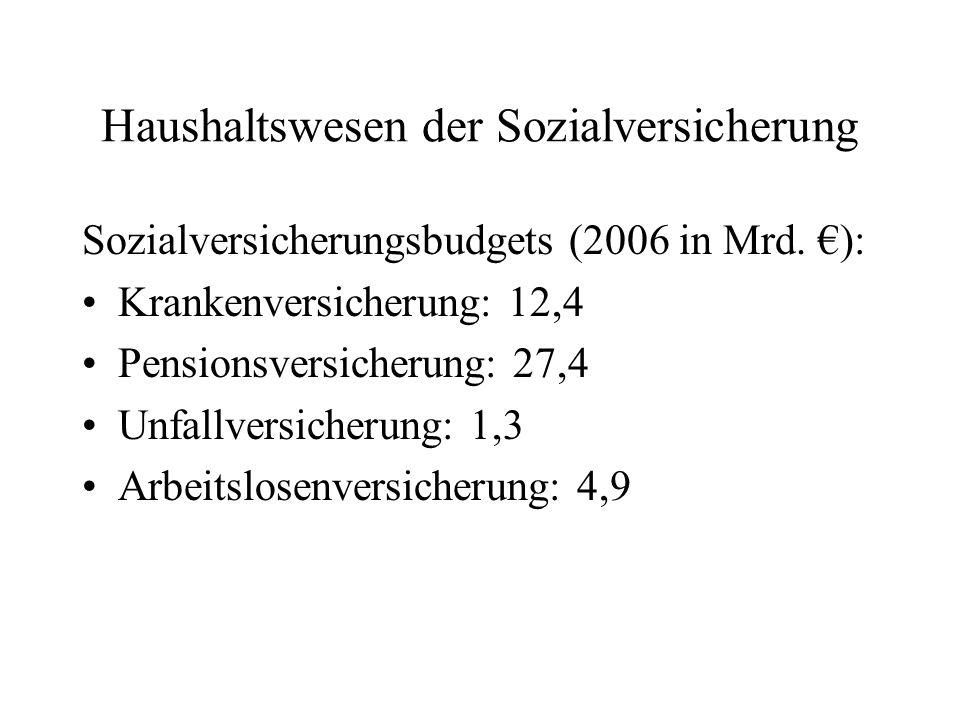 Haushaltswesen der Sozialversicherung