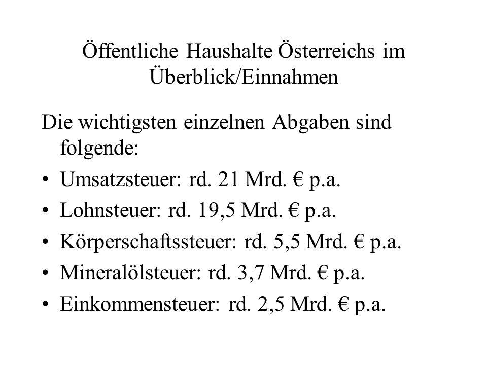 Öffentliche Haushalte Österreichs im Überblick/Einnahmen