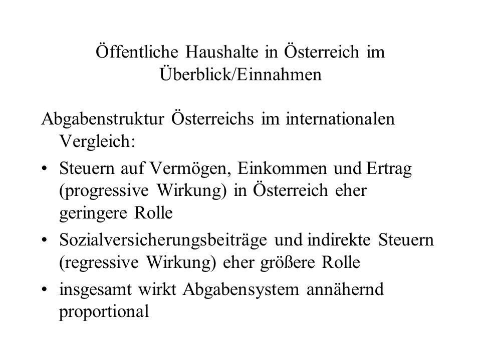 Öffentliche Haushalte in Österreich im Überblick/Einnahmen