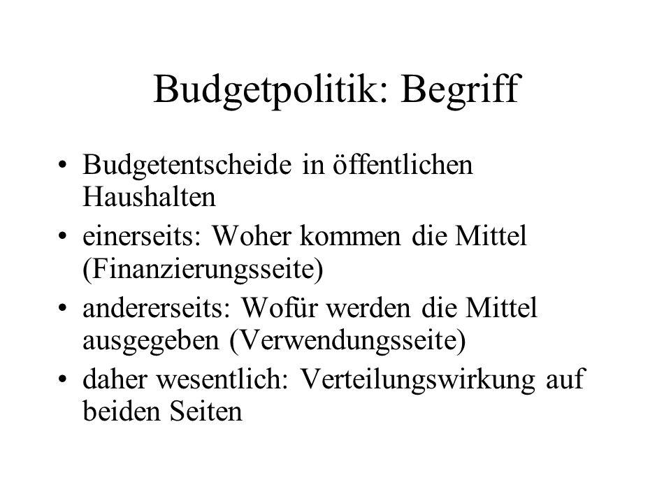 Budgetpolitik: Begriff
