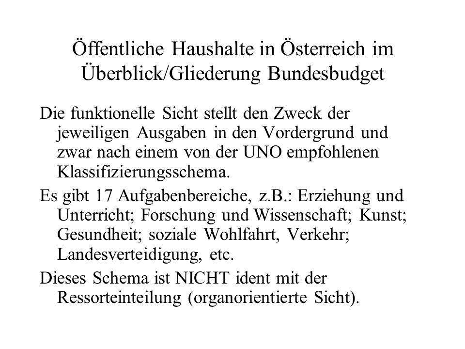 Öffentliche Haushalte in Österreich im Überblick/Gliederung Bundesbudget