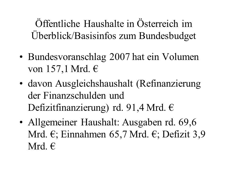 Öffentliche Haushalte in Österreich im Überblick/Basisinfos zum Bundesbudget