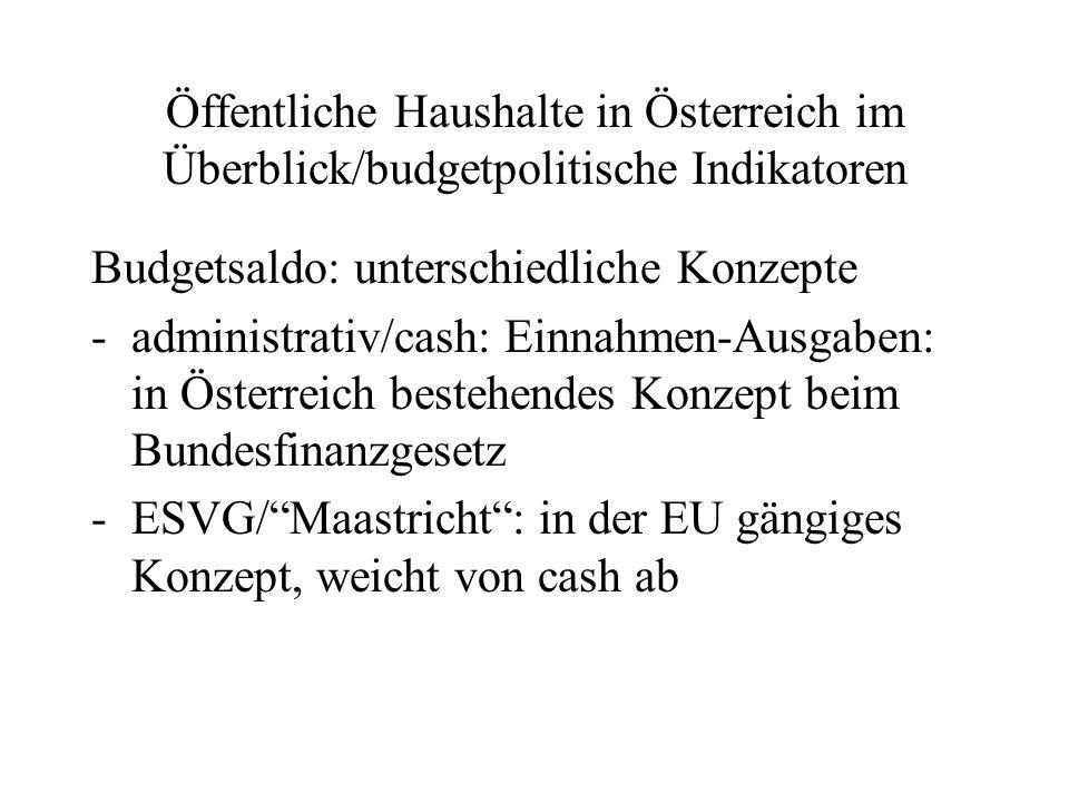 Öffentliche Haushalte in Österreich im Überblick/budgetpolitische Indikatoren