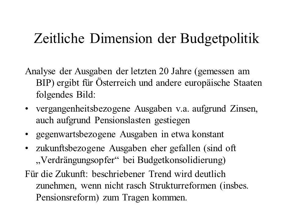 Zeitliche Dimension der Budgetpolitik
