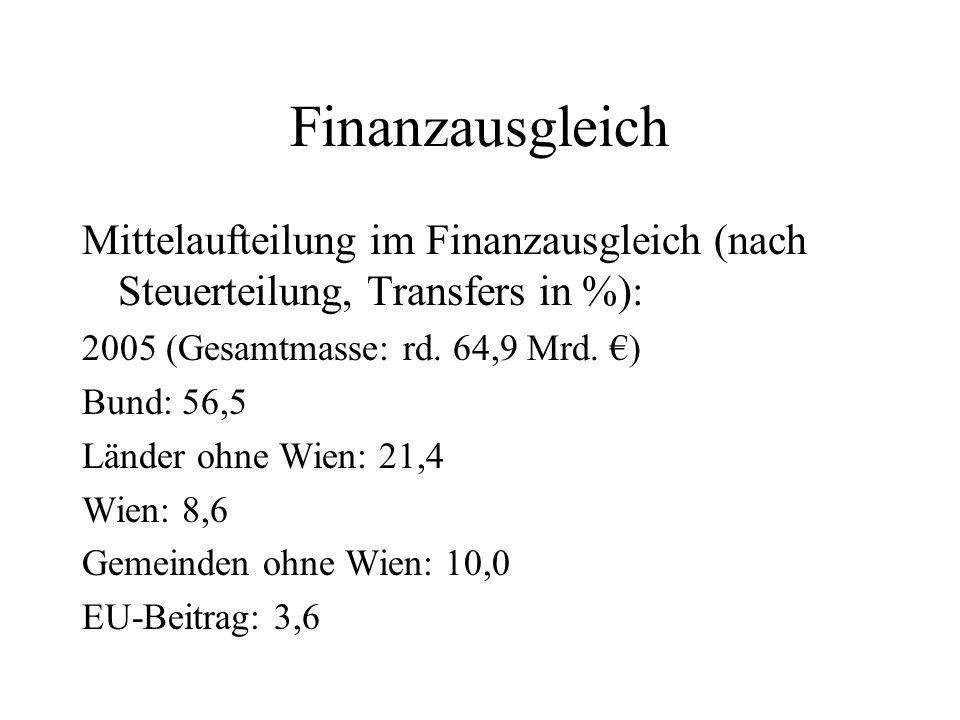 Finanzausgleich Mittelaufteilung im Finanzausgleich (nach Steuerteilung, Transfers in %): 2005 (Gesamtmasse: rd. 64,9 Mrd. €)