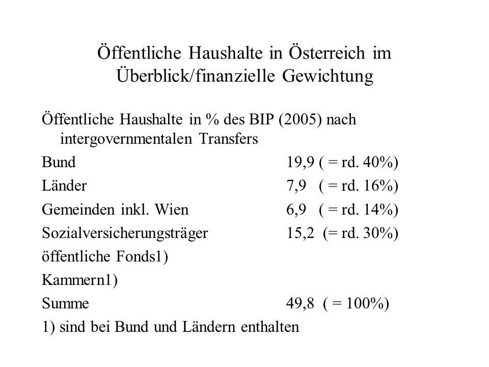 Öffentliche Haushalte in Österreich im Überblick/finanzielle Gewichtung