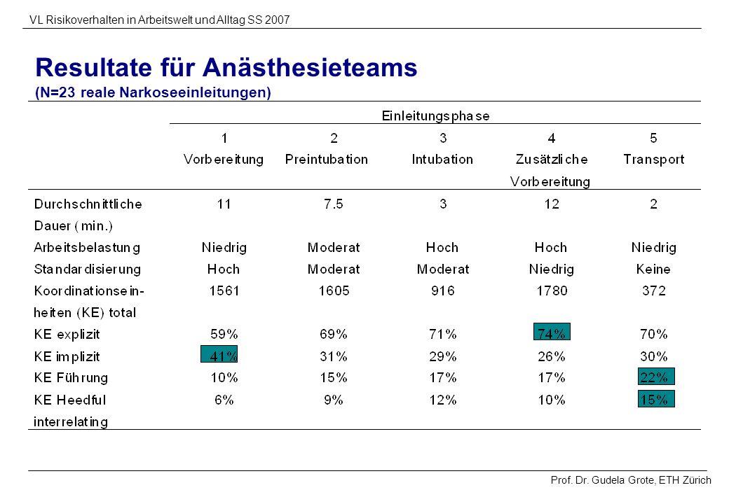 Resultate für Anästhesieteams (N=23 reale Narkoseeinleitungen)
