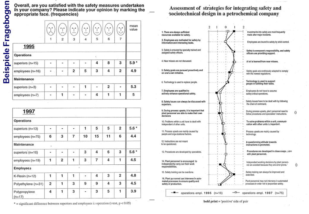 Beispiele Fragebogen
