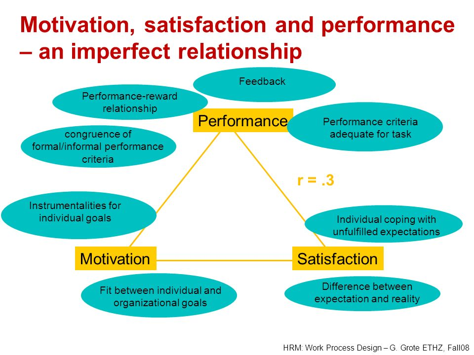Motivation, satisfaction and performance – an imperfect relationship
