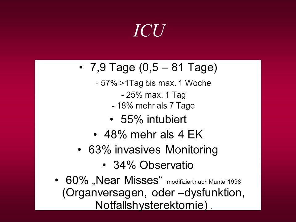 ICU 7,9 Tage (0,5 – 81 Tage) - 57% >1Tag bis max. 1 Woche