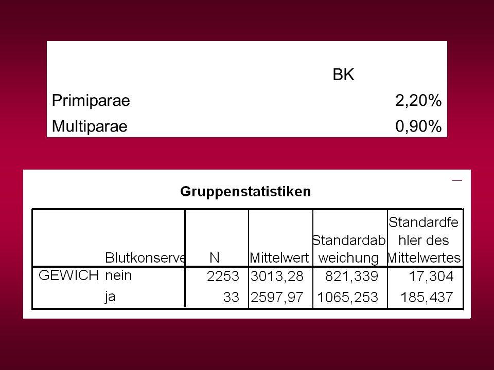 BK Primiparae 2,20% Multiparae 0,90%