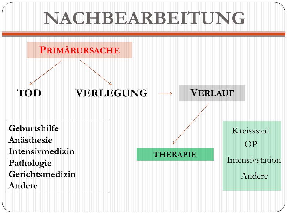NACHBEARBEITUNG Primärursache TOD VERLEGUNG Verlauf Geburtshilfe