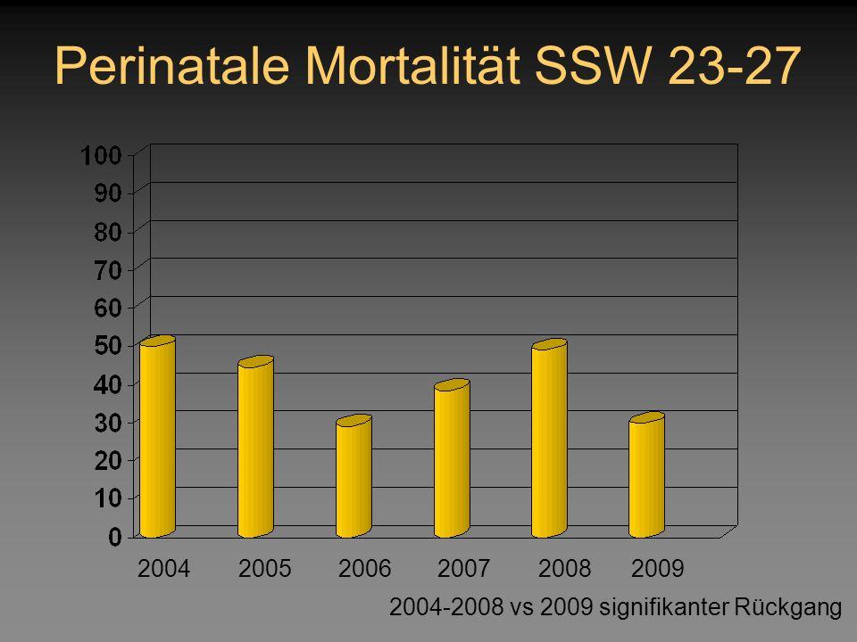 Perinatale Mortalität SSW 23-27