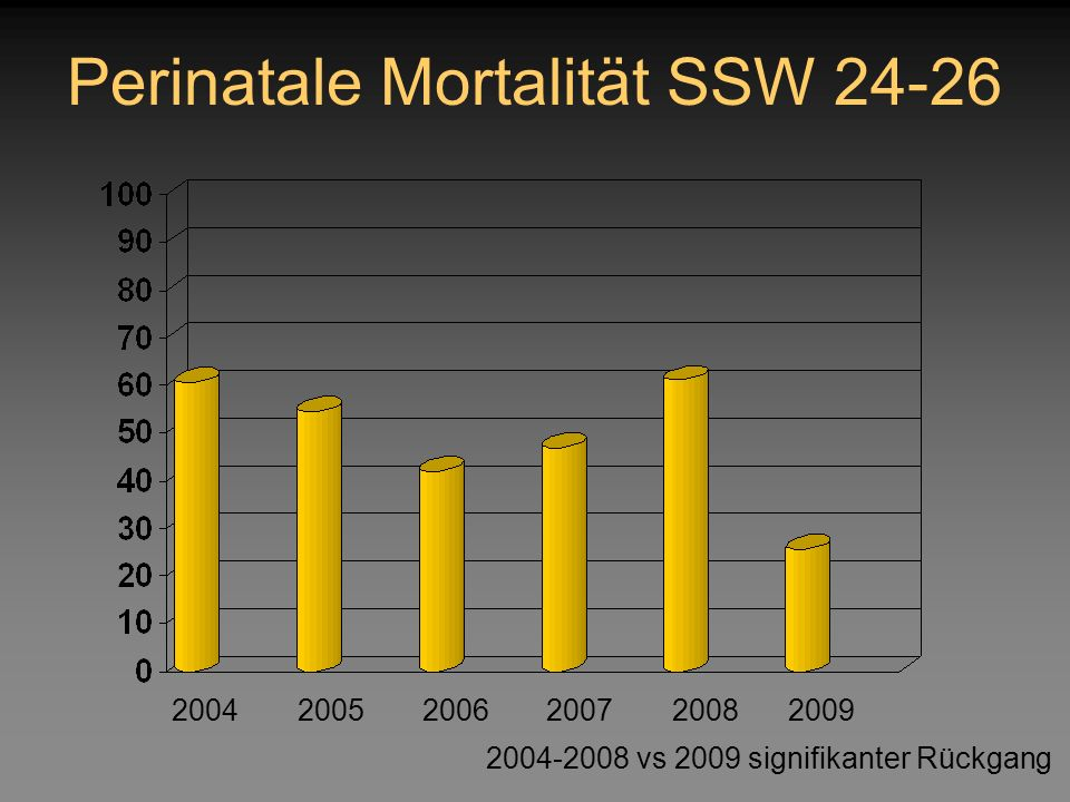 Perinatale Mortalität SSW 24-26