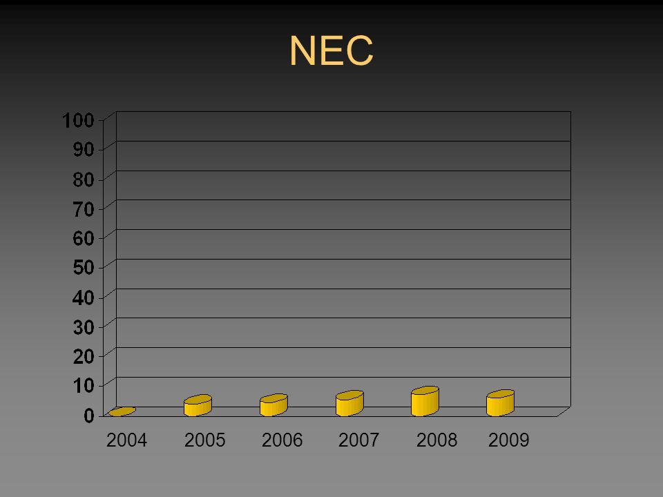 NEC 2004 2005 2006 2007 2008 2009 34