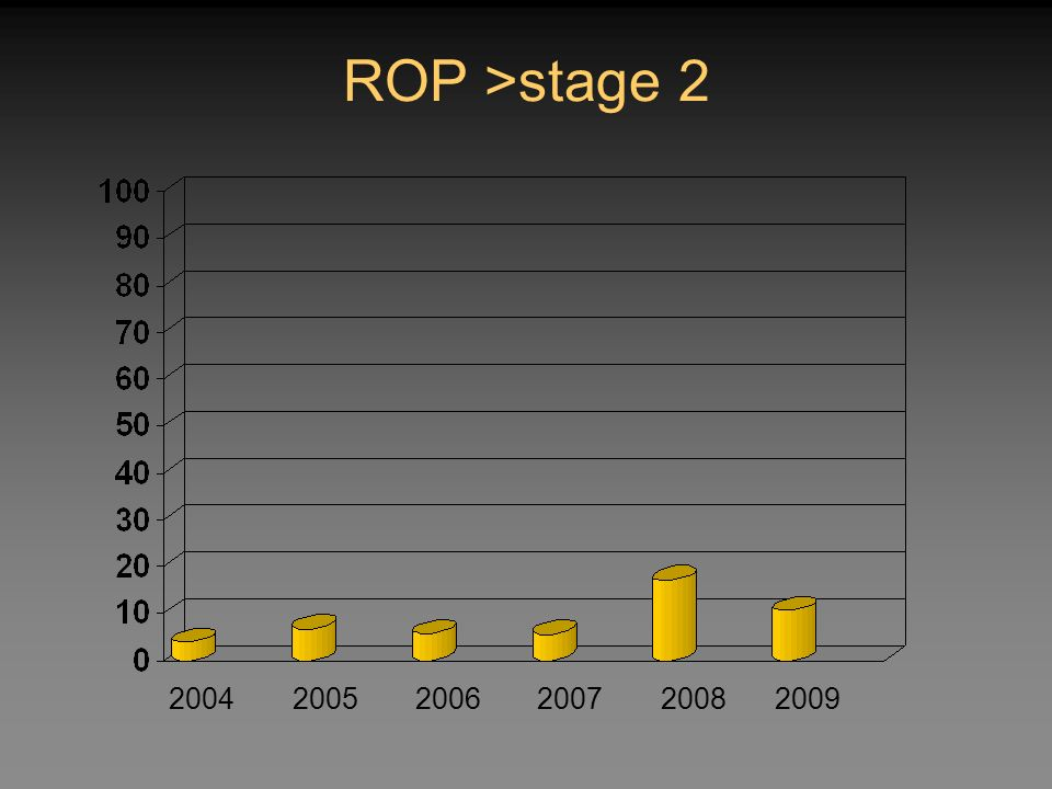 ROP >stage 2 2004 2005 2006 2007 2008 2009