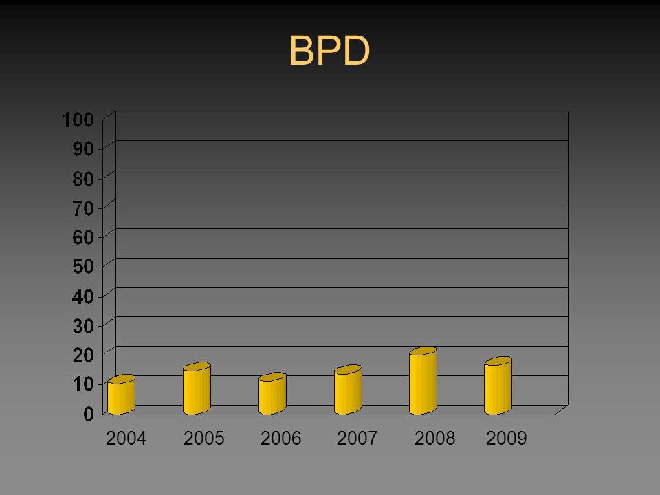 BPD 2004 2005 2006 2007 2008 2009 36