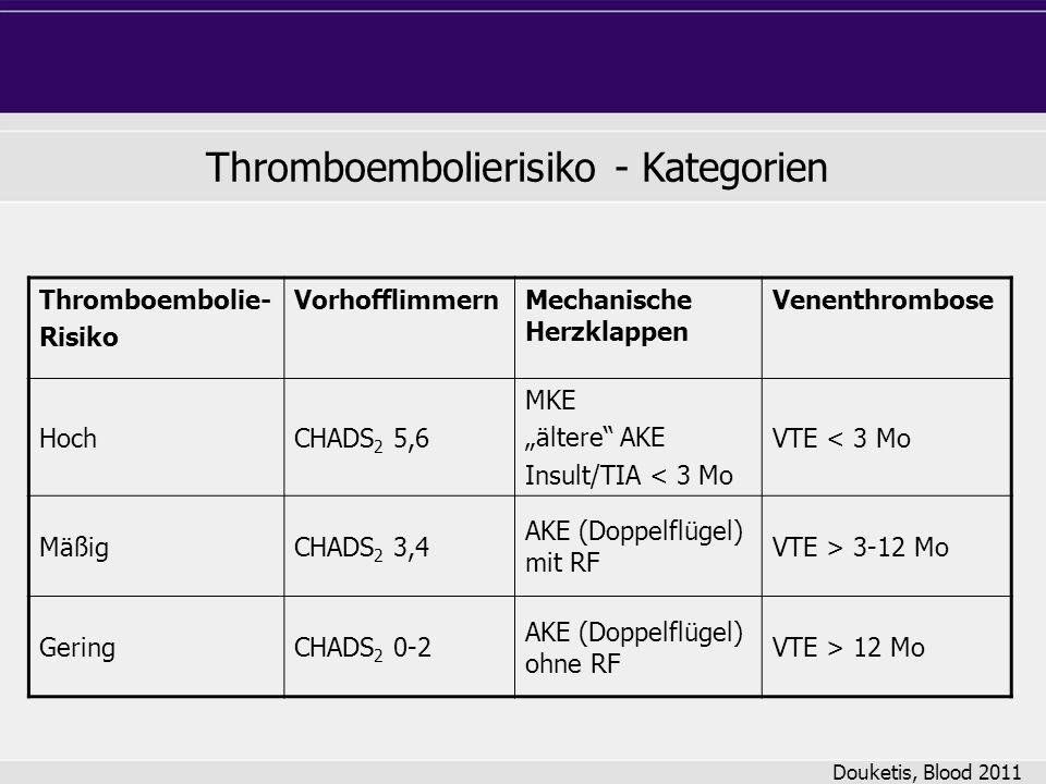 Thromboembolierisiko - Kategorien