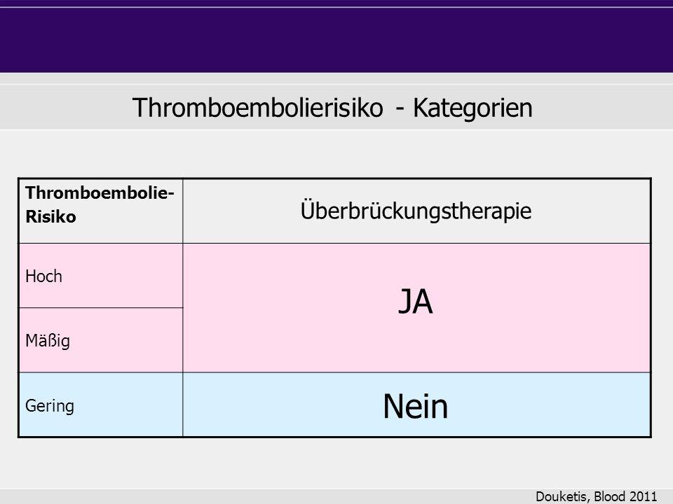JA Nein Thromboembolierisiko - Kategorien Überbrückungstherapie
