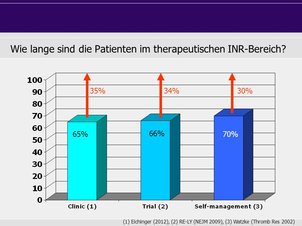 Wie lange sind die Patienten im therapeutischen INR-Bereich