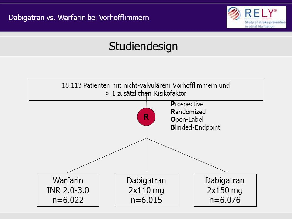 Studiendesign Warfarin INR 2.0-3.0 n=6.022 Dabigatran 2x110 mg n=6.015