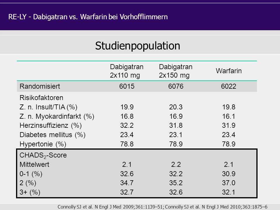 Studienpopulation RE-LY - Dabigatran vs. Warfarin bei Vorhofflimmern