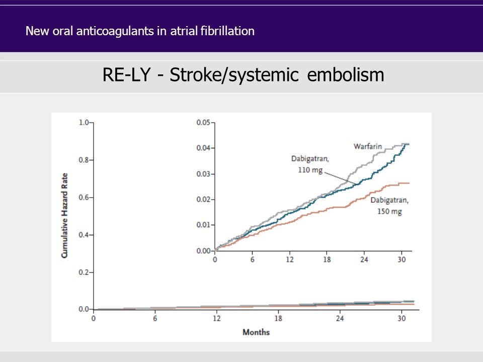 RE-LY - Stroke/systemic embolism