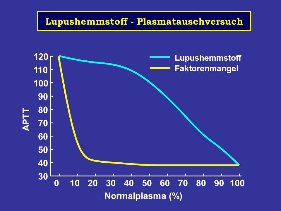 Lupushemmstoff - Plasmatauschversuch
