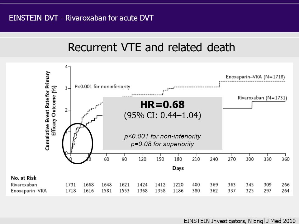 Recurrent VTE and related death
